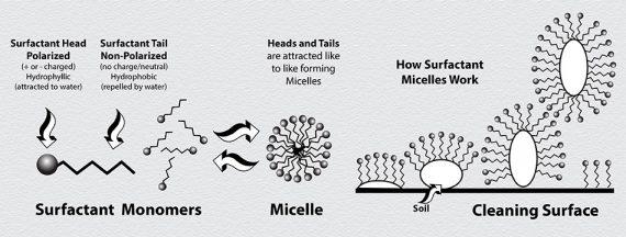 Chất hoạt động bề mặt Micelle